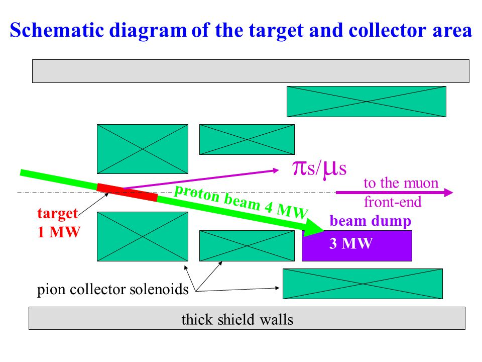 Schematic diagram of the target and collector area proton beam 4 MW target 1 MW beam dump pion collector solenoids to the muon front-end 3 MW  s/  s thick shield walls