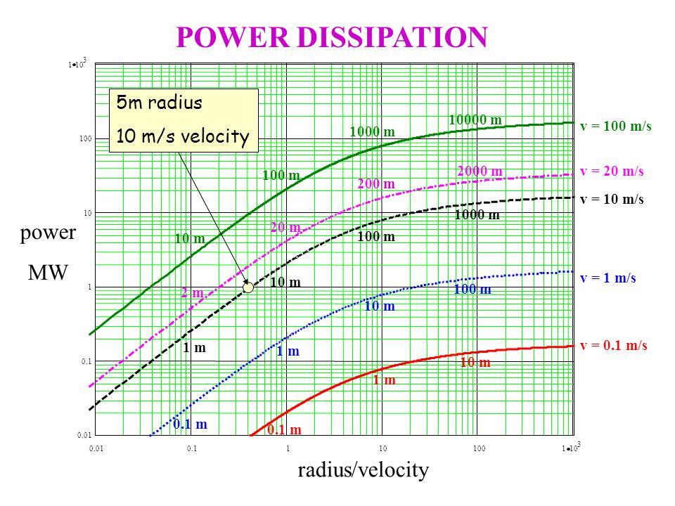 5m radius 10 m/s velocity