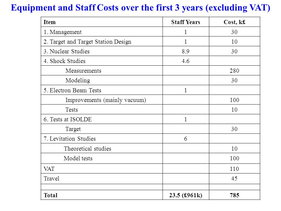 Equipment and Staff Costs over the first 3 years (excluding VAT) ItemStaff YearsCost, k£ 1.
