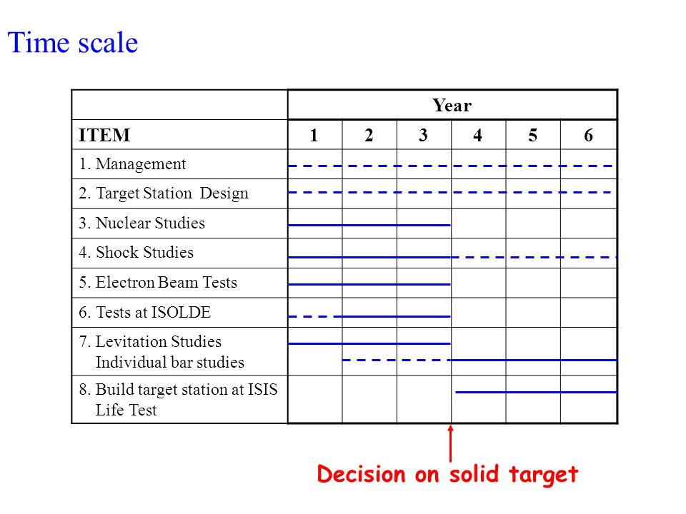 Year ITEM123456 1. Management 2. Target Station Design 3.