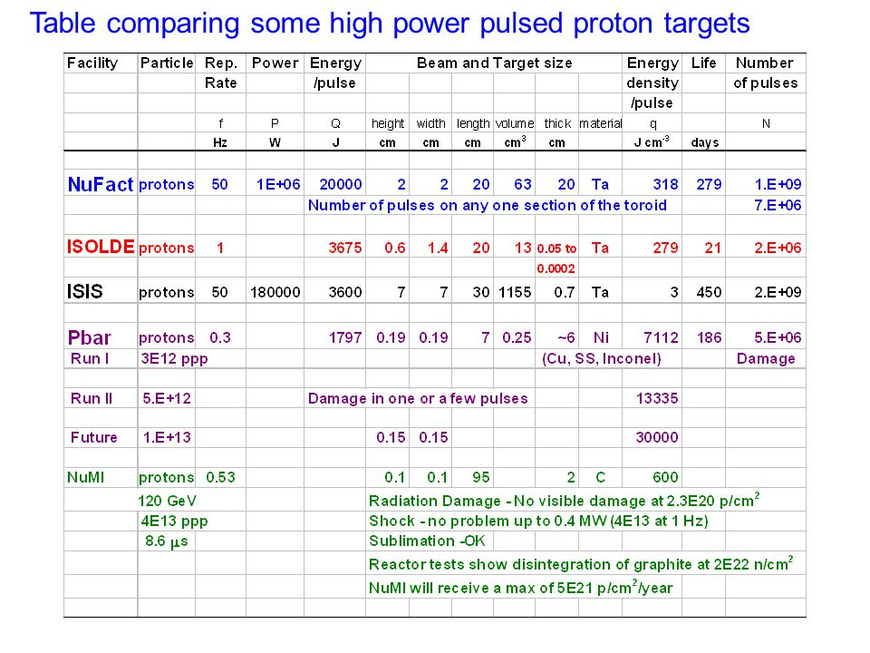 Table comparing some high power pulsed proton targets