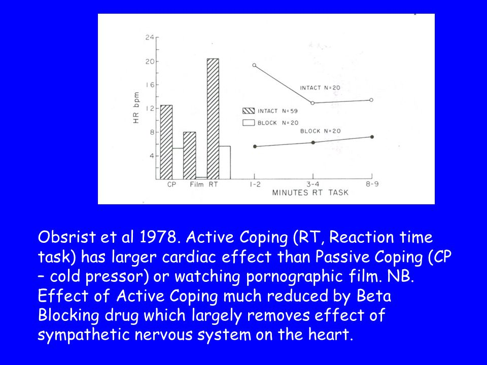 Obsrist et al 1978. Active Coping (RT, Reaction time task) has larger cardiac effect than Passive Coping (CP – cold pressor) or watching pornographic
