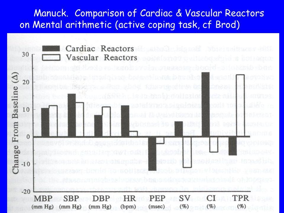 Manuck. Comparison of Cardiac & Vascular Reactors on Mental arithmetic (active coping task, cf Brod)