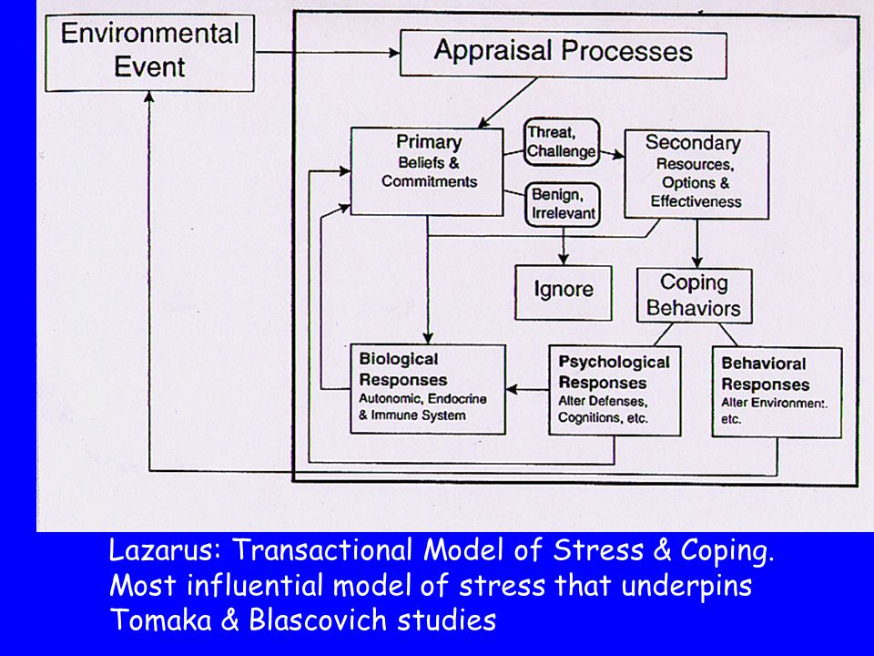 Lazarus: Transactional Model of Stress & Coping.