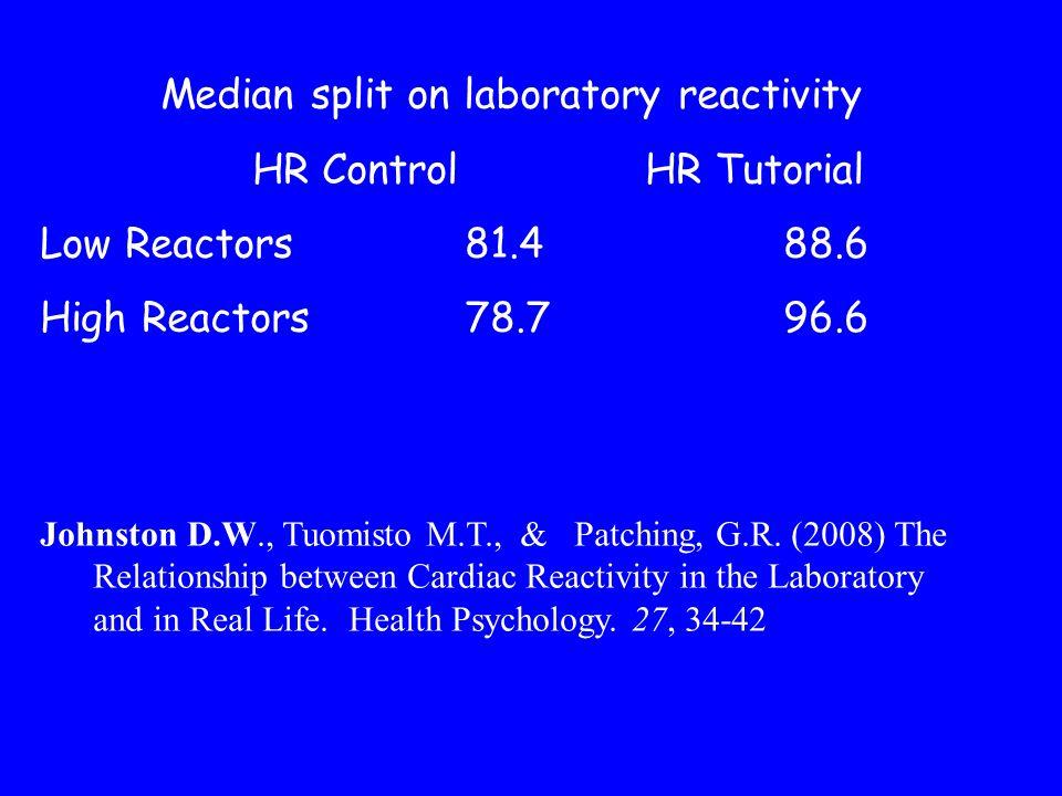 Median split on laboratory reactivity HR Control HR Tutorial Low Reactors81.488.6 High Reactors78.796.6 Johnston D.W., Tuomisto M.T., & Patching, G.R.