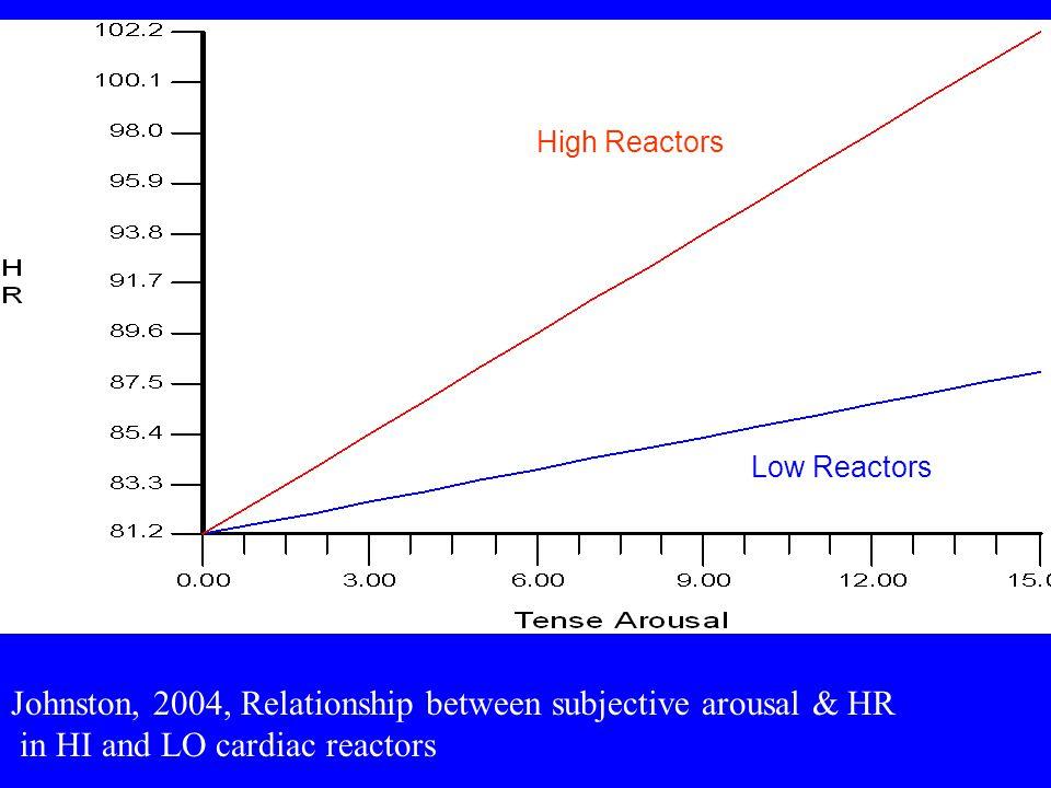 High Reactors Low Reactors Johnston, 2004, Relationship between subjective arousal & HR in HI and LO cardiac reactors