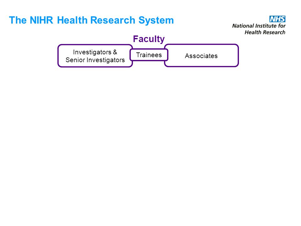 Investigators & Senior Investigators Associates Faculty Trainees The NIHR Health Research System
