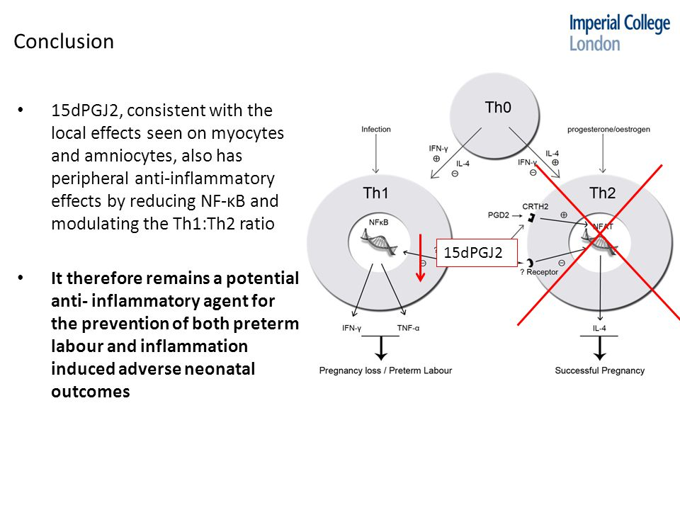 Conclusion 15dPGJ2, consistent with the local effects seen on myocytes and amniocytes, also has peripheral anti-inflammatory effects by reducing NF-κB and modulating the Th1:Th2 ratio It therefore remains a potential anti- inflammatory agent for the prevention of both preterm labour and inflammation induced adverse neonatal outcomes 15dPGJ2