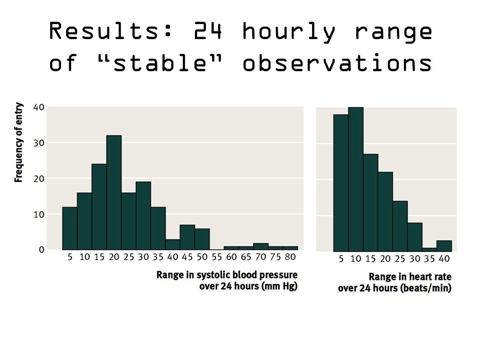 Results: 24 hourly range of stable observations