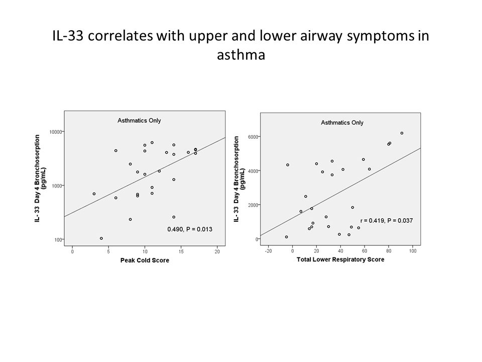 IL-33 correlates with upper and lower airway symptoms in asthma