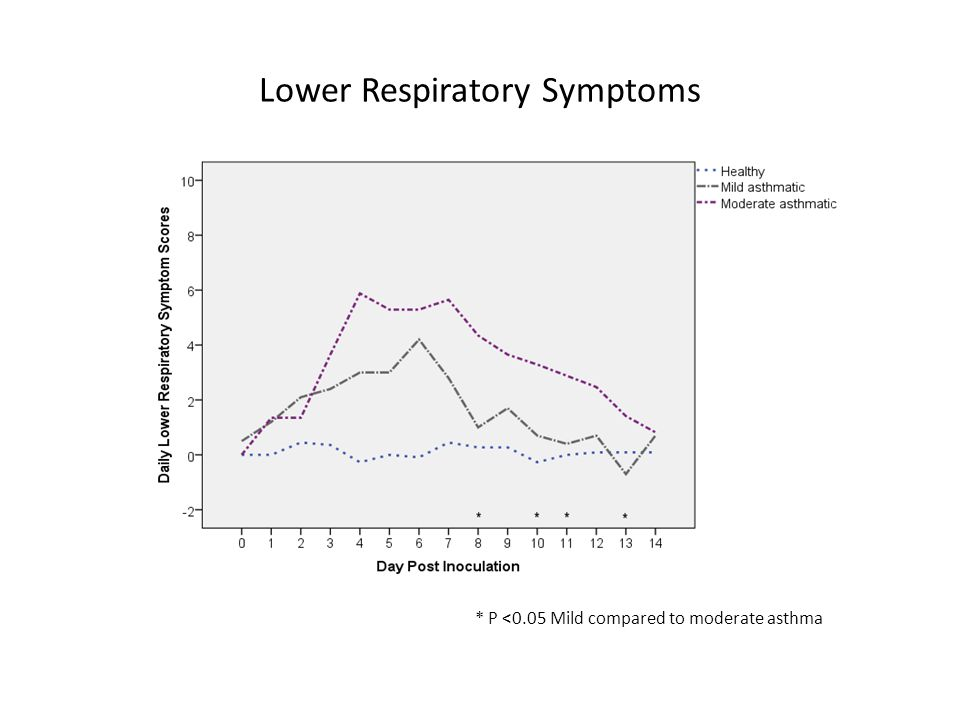 Lower Respiratory Symptoms * P <0.05 Mild compared to moderate asthma