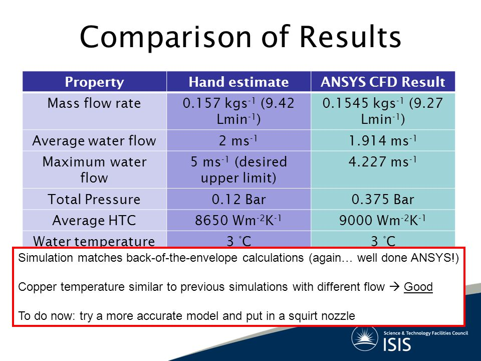 Comparison of Results PropertyHand estimateANSYS CFD Result Mass flow rate0.157 kgs -1 (9.42 Lmin -1 ) 0.1545 kgs -1 (9.27 Lmin -1 ) Average water flo