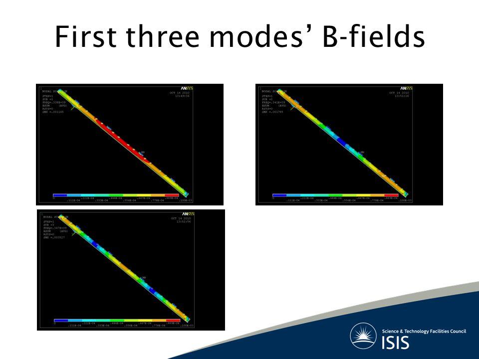First three modes' B-fields