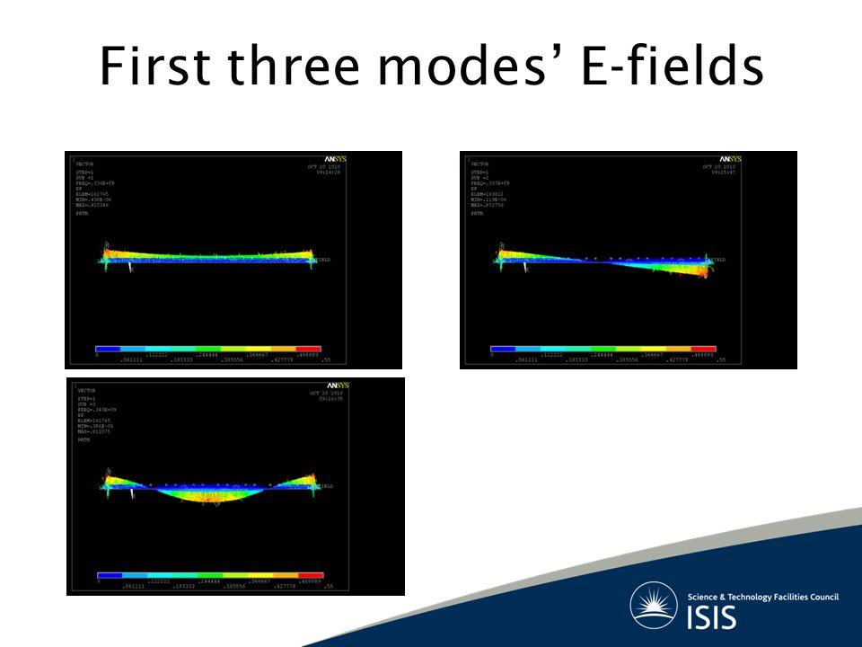 First three modes' E-fields