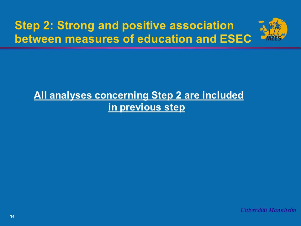14 Universität Mannheim Step 2: Strong and positive association between measures of education and ESEC All analyses concerning Step 2 are included in previous step