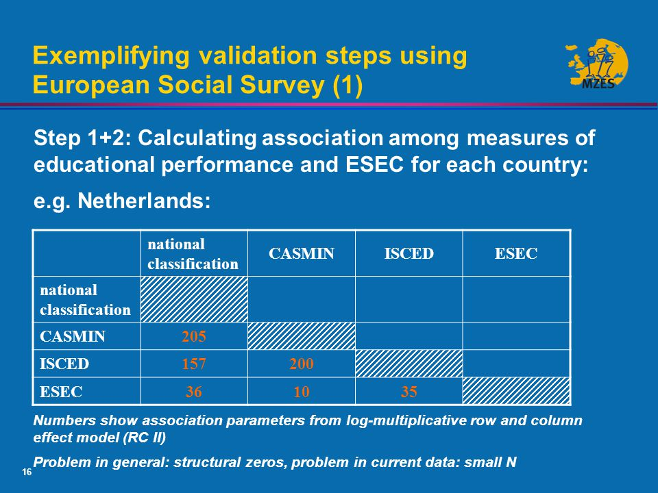 16 Universität Mannheim Exemplifying validation steps using European Social Survey (1) Step 1+2: Calculating association among measures of educational performance and ESEC for each country: e.g.