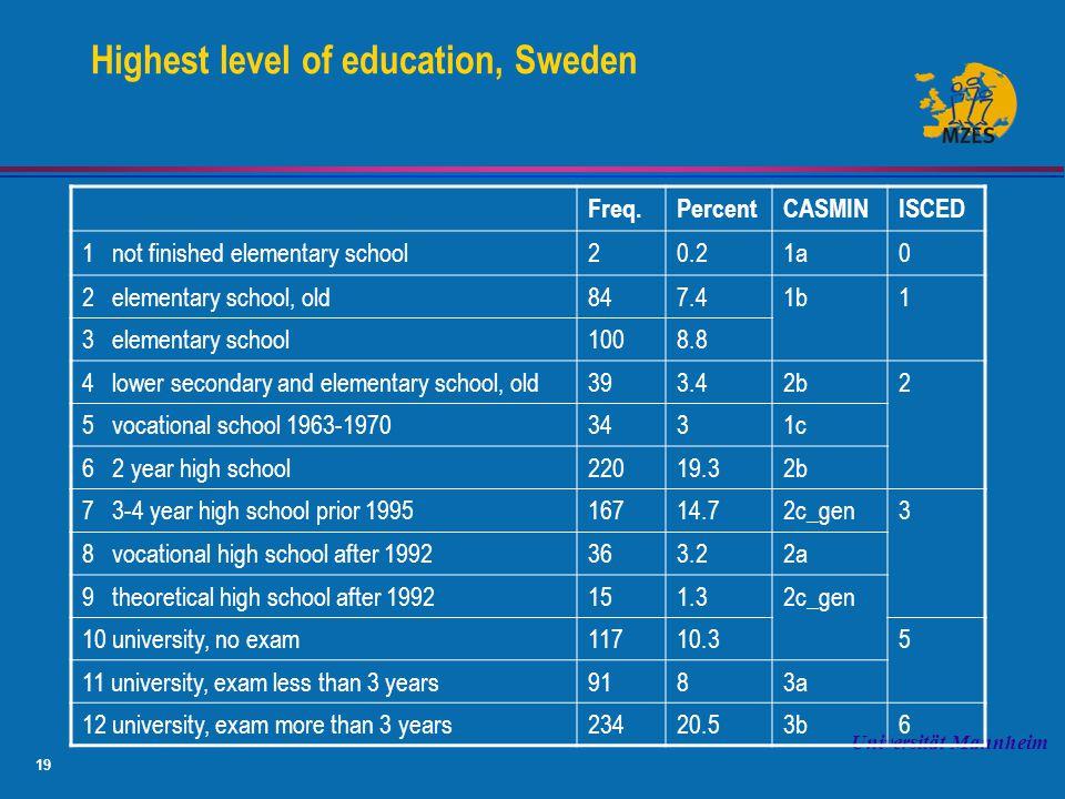 19 Universität Mannheim Highest level of education, Sweden Freq.PercentCASMINISCED 1 not finished elementary school20.21a0 2 elementary school, old847.41b1 3 elementary school1008.8 4 lower secondary and elementary school, old393.42b2 5 vocational school 1963-19703431c 6 2 year high school22019.32b 7 3-4 year high school prior 199516714.72c_gen3 8 vocational high school after 1992363.22a 9 theoretical high school after 1992151.32c_gen 10 university, no exam11710.35 11 university, exam less than 3 years9183a 12 university, exam more than 3 years23420.53b6