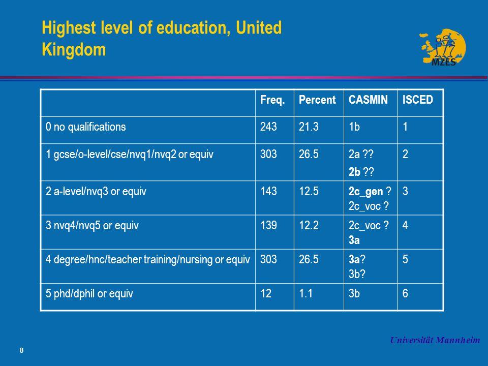 8 Universität Mannheim Highest level of education, United Kingdom Freq.PercentCASMINISCED 0 no qualifications24321.31b1 1 gcse/o-level/cse/nvq1/nvq2 or equiv30326.52a ?.