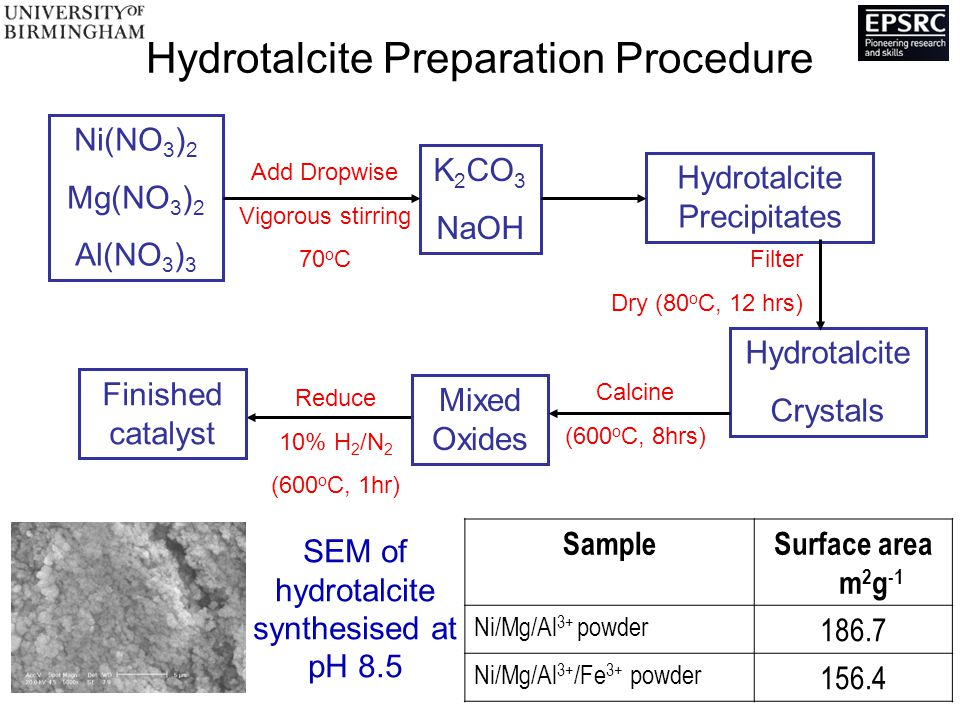 Hydrotalcite Preparation Procedure Ni(NO 3 ) 2 Mg(NO 3 ) 2 Al(NO 3 ) 3 K 2 CO 3 NaOH Add Dropwise Vigorous stirring 70 o C Hydrotalcite Precipitates Hydrotalcite Crystals Filter Dry (80 o C, 12 hrs) Mixed Oxides Finished catalyst Calcine (600 o C, 8hrs) Reduce 10% H 2 /N 2 (600 o C, 1hr) SEM of hydrotalcite synthesised at pH 8.5 SampleSurface area m 2 g -1 Ni/Mg/Al 3+ powder Ni/Mg/Al 3+ /Fe 3+ powder 156.4