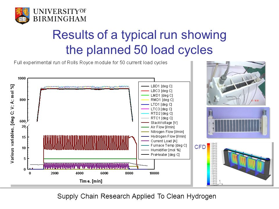 Supply Chain Research Applied To Clean Hydrogen Results of a typical run showing the planned 50 load cycles CFD