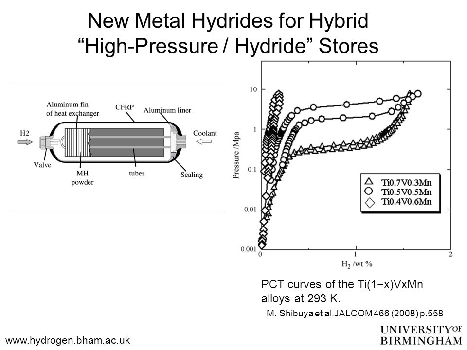 "www.hydrogen.bham.ac.uk PCT curves of the Ti(1−x)VxMn alloys at 293 K. M. Shibuya et al.JALCOM 466 (2008) p.558 New Metal Hydrides for Hybrid ""High-Pr"