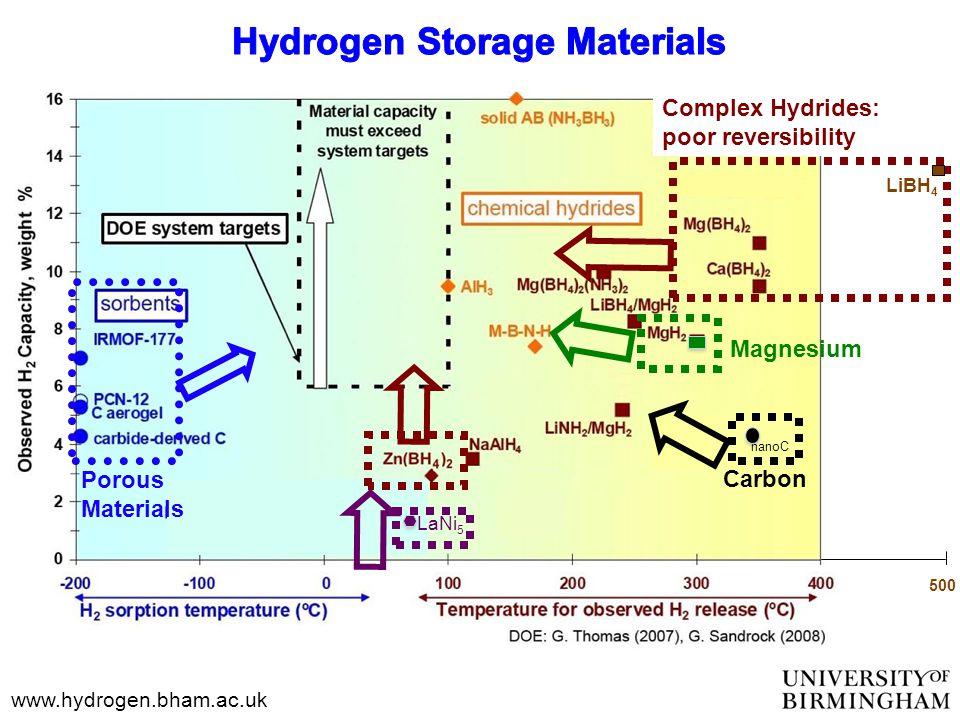 www.hydrogen.bham.ac.uk Complex Hydrides: poor reversibility LiBH 4 500 Magnesium Porous Materials Carbon nanoC LaNi 5