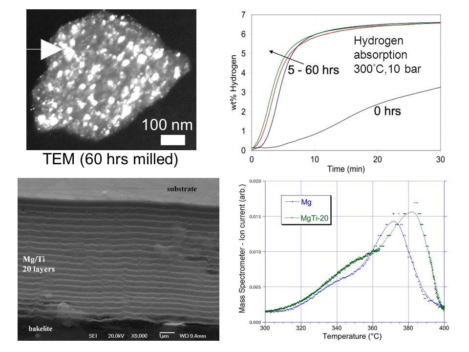 TEM (60 hrs milled) 100 nm Hydrogen absorption 300 ° C,10 bar