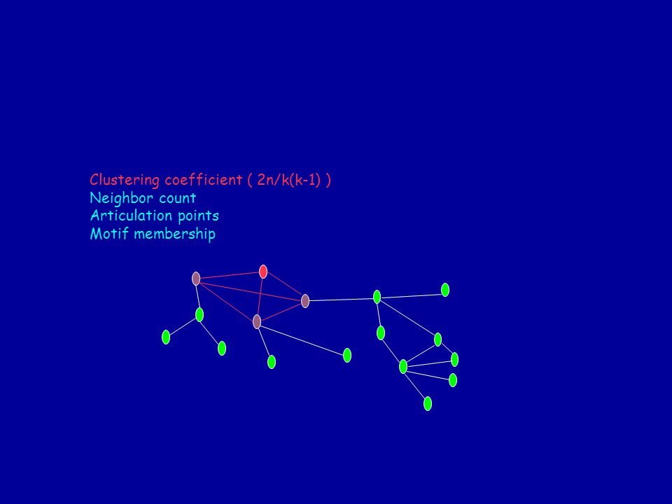 Clustering coefficient ( 2n/k(k-1) ) Neighbor count Articulation points Motif membership