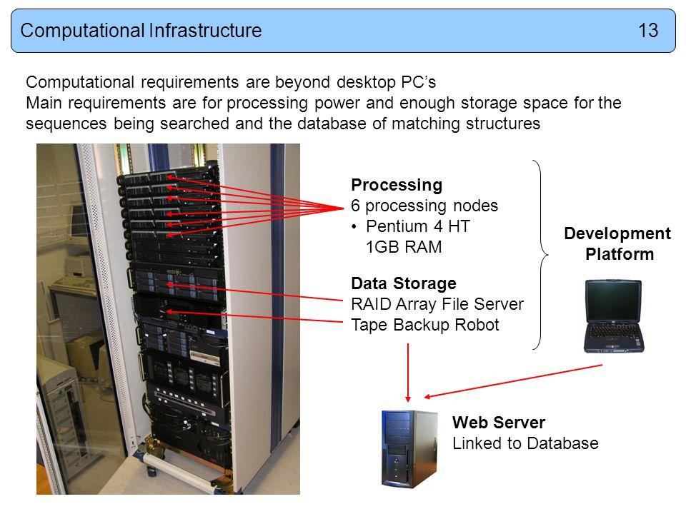 Processing 6 processing nodes Pentium 4 HT 1GB RAM Data Storage RAID Array File Server Tape Backup Robot Computational requirements are beyond desktop