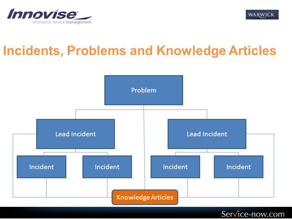 Incident States Can be changed by:  Buttons  Quick Message Emails  Assignment