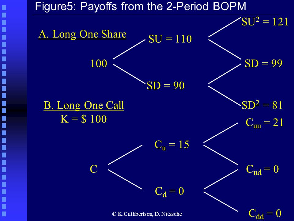 © K.Cuthbertson, D. Nitzsche Figure5: Payoffs from the 2-Period BOPM A. Long One Share 100 SU = 110 SD = 90 SD 2 = 81 SD = 99 SU 2 = 121 B. Long One C