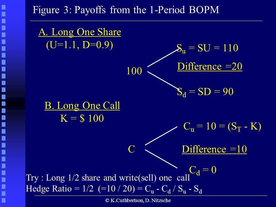 © K.Cuthbertson, D. Nitzsche Figure 3: Payoffs from the 1-Period BOPM A.