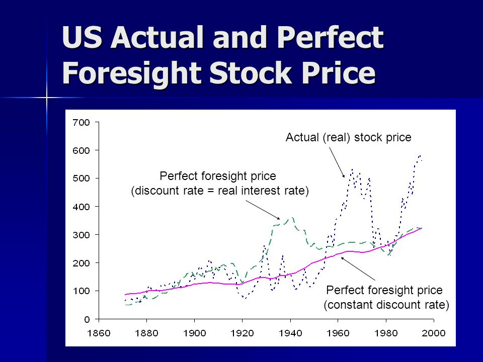 US Actual and Perfect Foresight Stock Price Perfect foresight price (discount rate = real rate) (discount rate = real interest rate) Actual (real) stock price Perfect foresight price (constant discount rate)