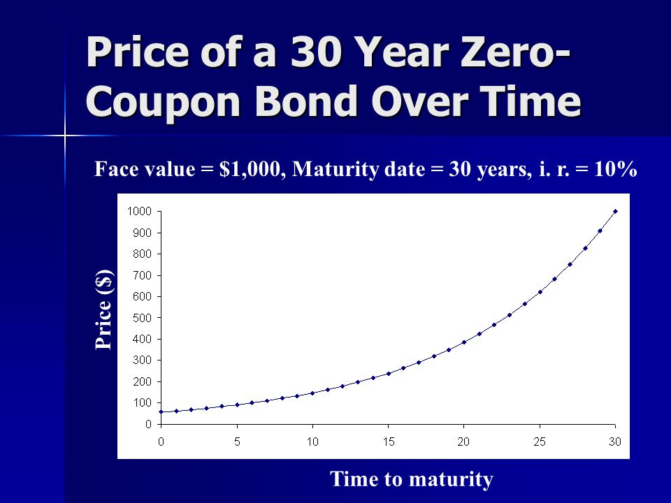 Price of a 30 Year Zero- Coupon Bond Over Time Time to maturity Face value = $1,000, Maturity date = 30 years, i.