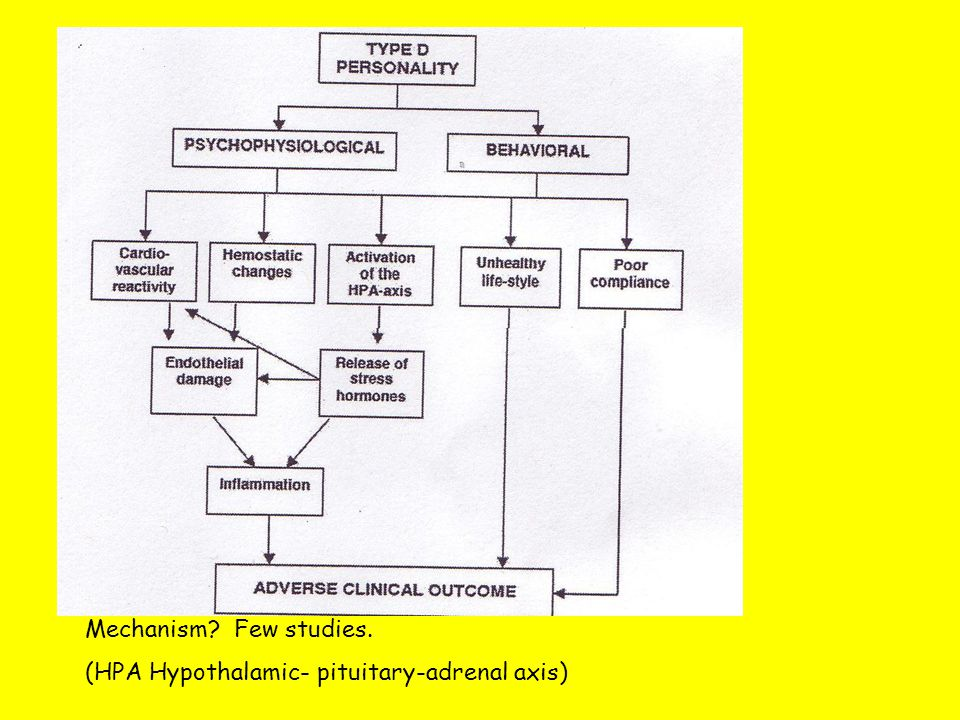 Mechanism Few studies. (HPA Hypothalamic- pituitary-adrenal axis)