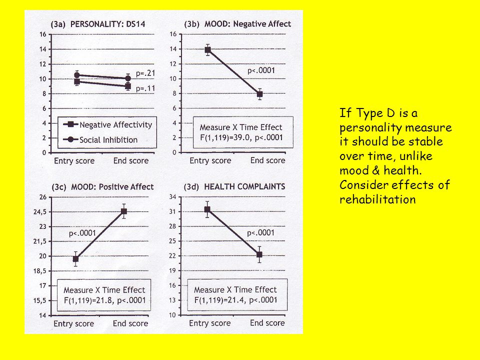 If Type D is a personality measure it should be stable over time, unlike mood & health.