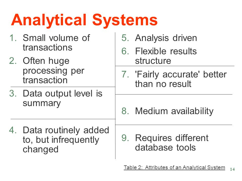 Analytical Systems 1.Small volume of transactions 2.Often huge processing per transaction 3.Data output level is summary 4.Data routinely added to, but infrequently changed 5.Analysis driven 6.Flexible results structure 7. Fairly accurate better than no result 8.Medium availability 9.Requires different database tools Table 2: Attributes of an Analytical System 14