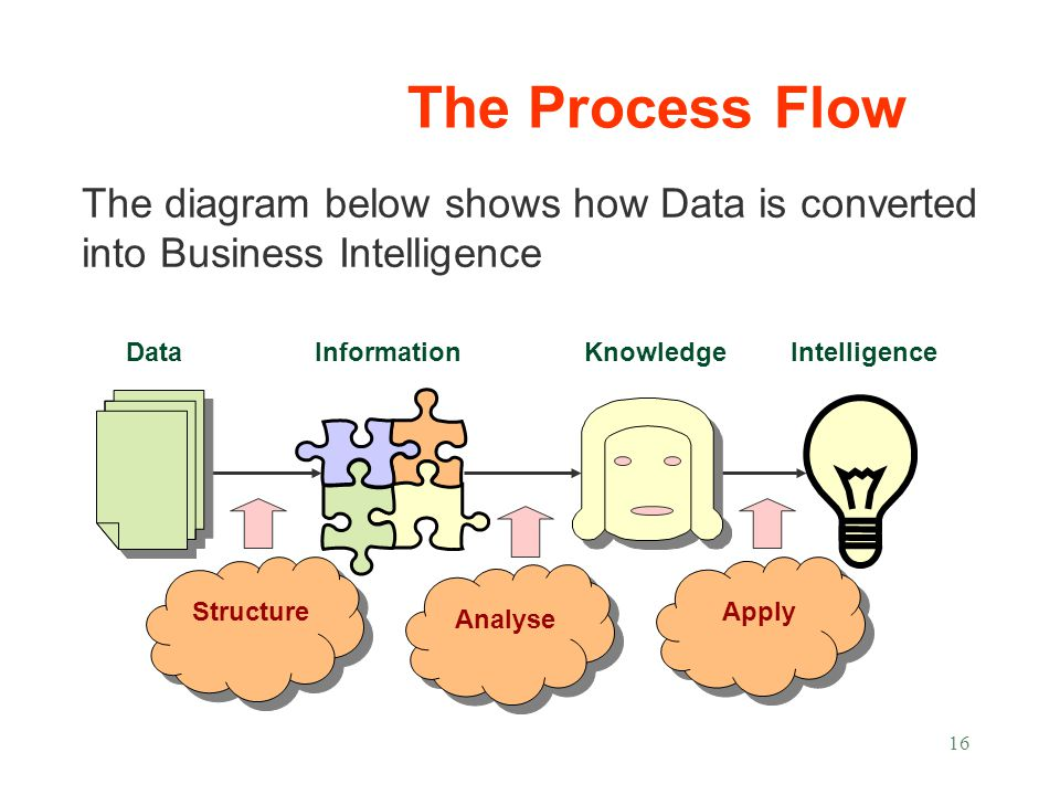 16 The diagram below shows how Data is converted into Business Intelligence InformationKnowledge Structure Analyse Apply DataIntelligence The Process