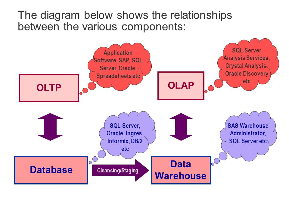 The diagram below shows the relationships between the various components: Database Data Warehouse OLTP OLAP SQL Server, Oracle, Ingres, Informix, DB/2 etc SAS Warehouse Administrator, SQL Server etc Application Software, SAP, SQL Server, Oracle, Spreadsheets etc SQL Server Analysis Services, Crystal Analysis, Oracle Discovery etc Cleansing/Staging
