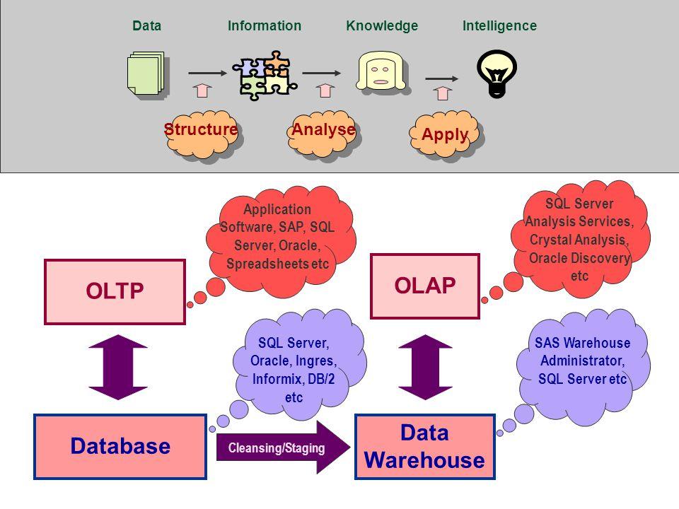 Database Data Warehouse OLTP OLAP SQL Server, Oracle, Ingres, Informix, DB/2 etc SAS Warehouse Administrator, SQL Server etc Application Software, SAP
