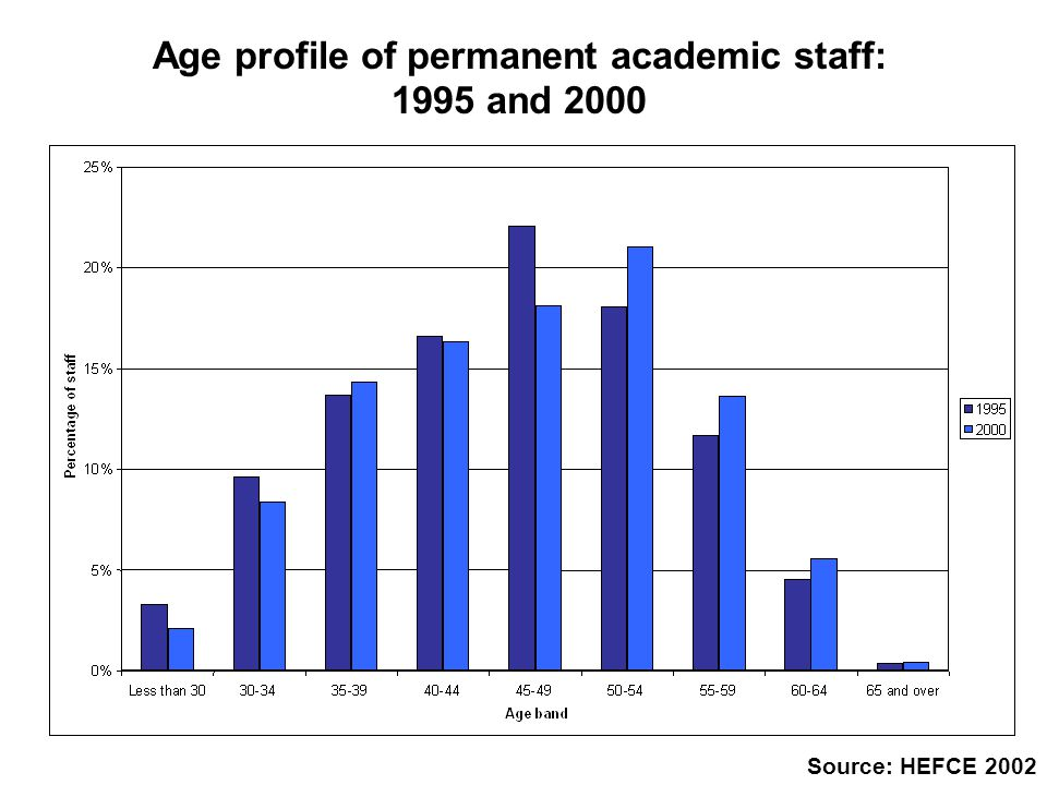 Age profile of permanent academic staff: 1995 and 2000 Source: HEFCE 2002