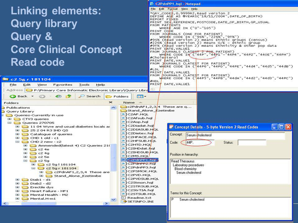 Linking elements: Query library Query & Core Clinical Concept Read code