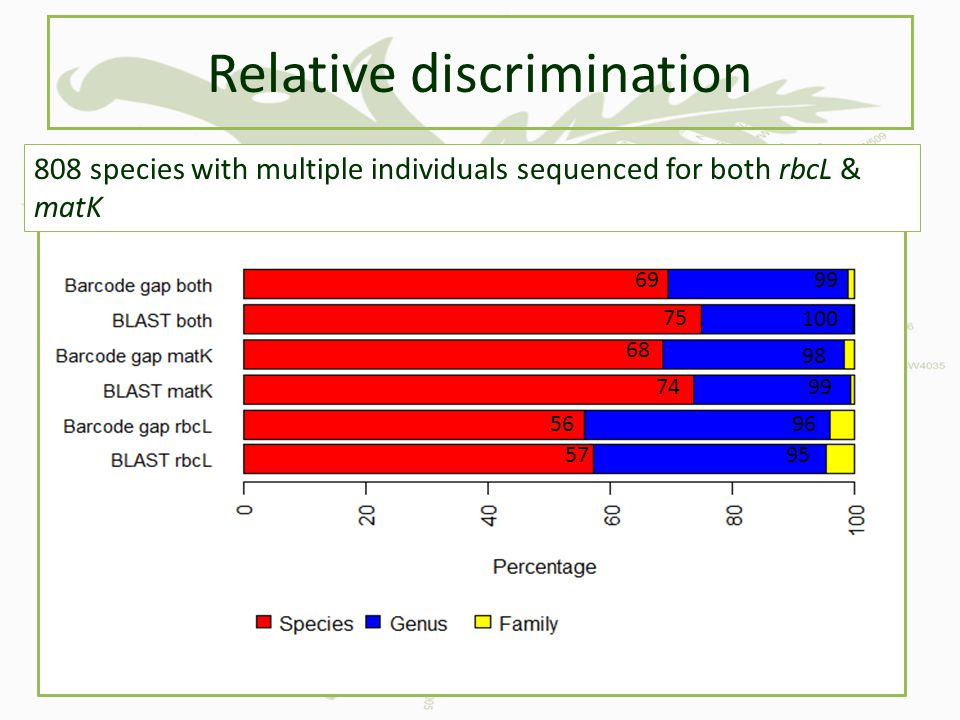 Relative discrimination 808 species with multiple individuals sequenced for both rbcL & matK 69 75 57 56 74 68 99 100 98 99 96 95