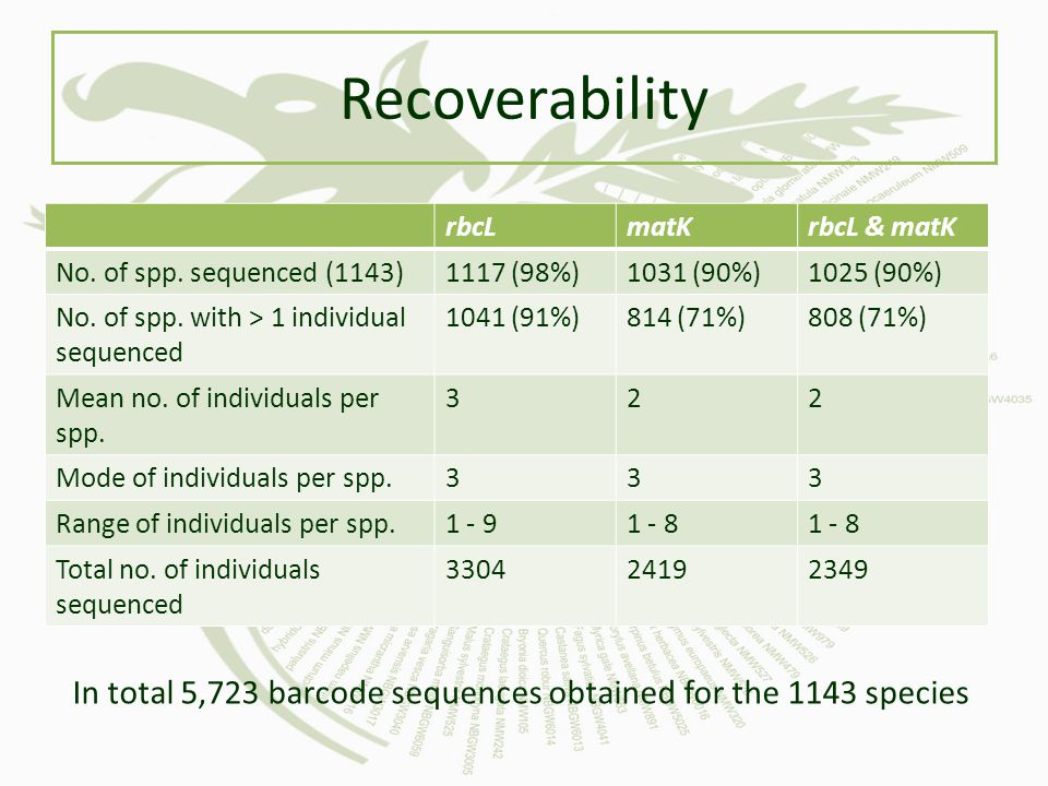 Recoverability rbcLmatKrbcL & matK No.of spp. sequenced (1143)1117 (98%)1031 (90%)1025 (90%) No.