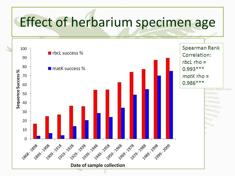 Effect of herbarium specimen age Spearman Rank Correlation: rbcL rho = 0.993*** matK rho = 0.986***