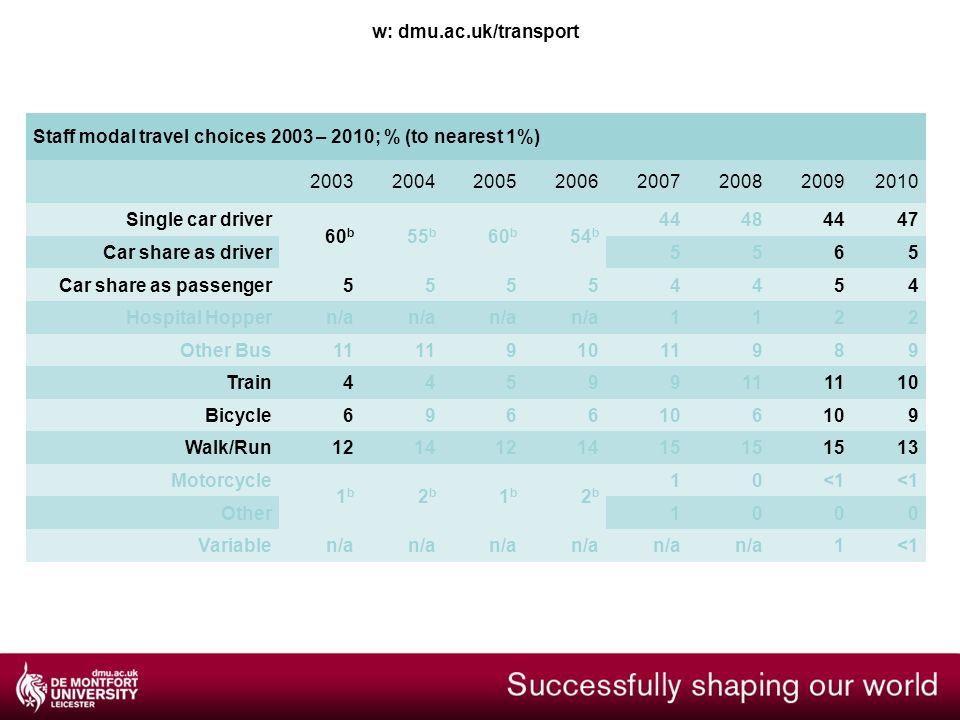 w: dmu.ac.uk/transport Staff modal travel choices 2003 – 2010; % (to nearest 1%) 20032004200520062007200820092010 Single car driver 60 b 55 b 60 b 54