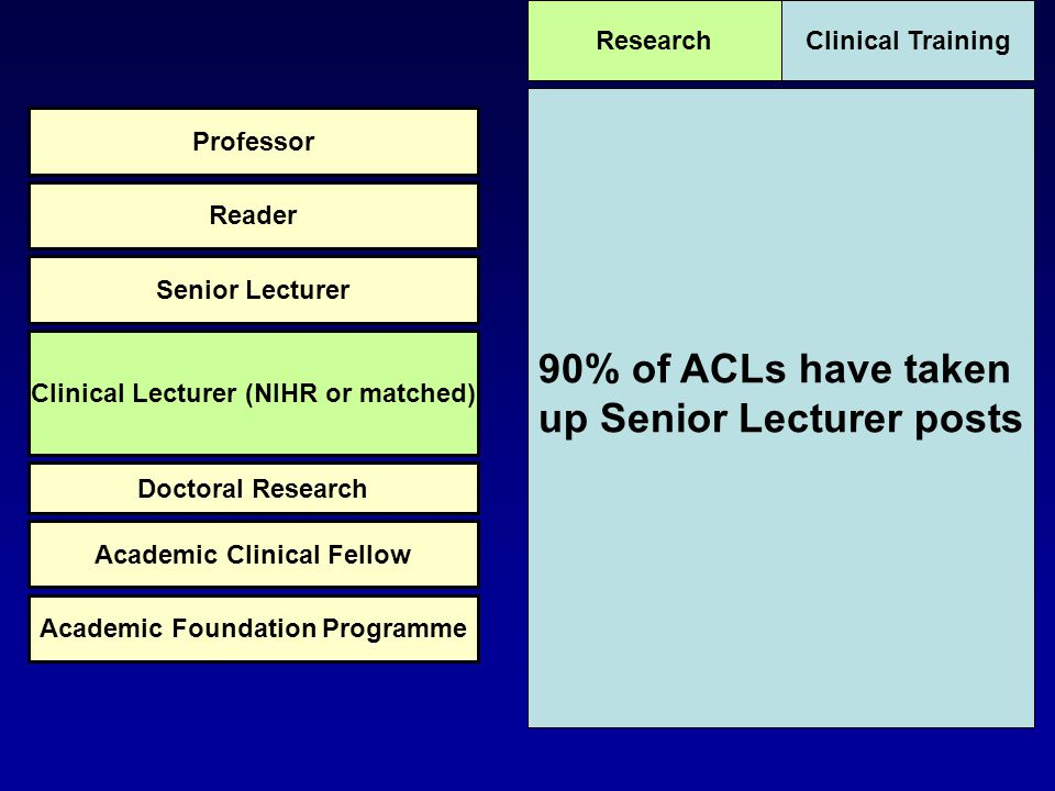 90% of ACLs have taken up Senior Lecturer posts Clinical TrainingResearch Academic Foundation Programme Academic Clinical Fellow Doctoral Research Clinical Lecturer (NIHR or matched) Senior Lecturer Reader Professor