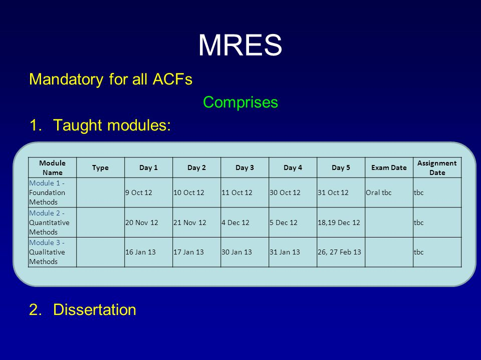 MRES Mandatory for all ACFs Comprises 1.Taught modules: 2.Dissertation Module Name TypeDay 1Day 2Day 3Day 4Day 5Exam Date Assignment Date Module 1 - Foundation Methods 9 Oct 1210 Oct 1211 Oct 1230 Oct 1231 Oct 12Oral tbctbc Module 2 - Quantitative Methods 20 Nov 1221 Nov 124 Dec 125 Dec 1218,19 Dec 12tbc Module 3 - Qualitative Methods 16 Jan 1317 Jan 1330 Jan 1331 Jan 1326, 27 Feb 13tbc