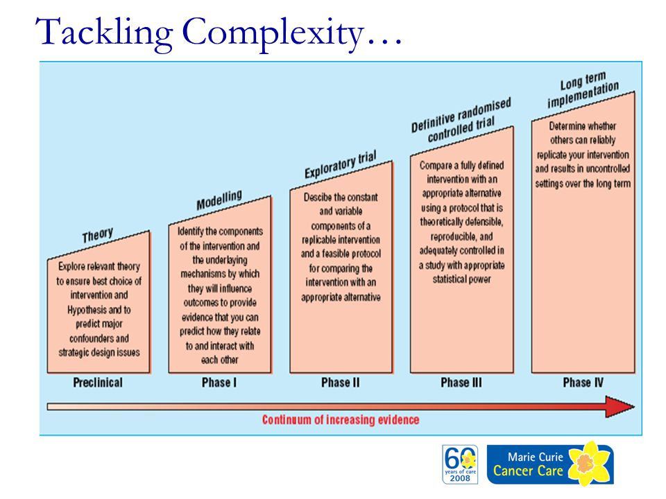 Tackling Complexity…