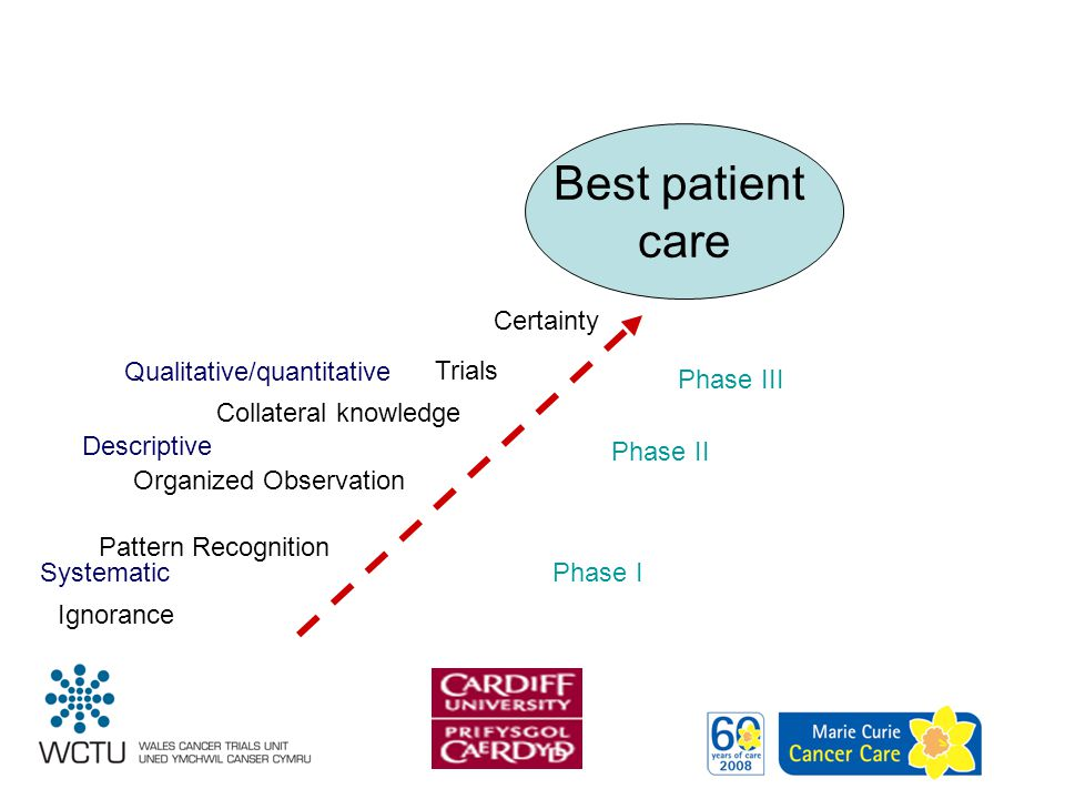 Best patient care Ignorance Pattern Recognition Organized Observation Collateral knowledge Trials Certainty SystematicPhase I Descriptive Phase II Qua